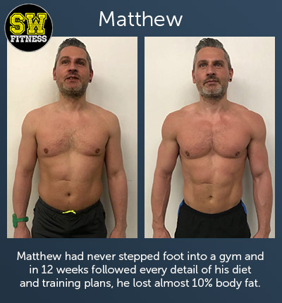 Matthew had never stepped foot into a gym and in 12 weeks followed every detail of his diet and training plans, he lost almost 10% body fat.